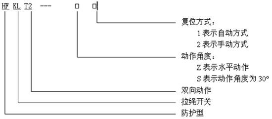 HFKLT2-2双向拉绳开关概述,技术参数,工作原理 浙江施奈赛工业自动化有限公司生产的KLT2(HFKLT2-Z2)系列双向拉绳开关 HFKLT2-I、HFKLT2-II、HFKLT2-1、HFKLT2-2双向拉绳开关主要应用在冶金、电力、煤岩、矿山及化工等行业的输送系统中,是输送机自动化控制不可缺少的传感元件,本产品是一种胶带运输机现场紧急事故停机的保护装置。本产品选用优质铝锭合金精密压铸,并采用进口行程开关。具有强度高,重量轻,密封性好,产品使用寿命长等优点。本产品内部采用国家级仪器仪表防爆安全监督