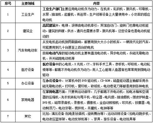中国电机发展趋势分析:绿色电机控制起飞