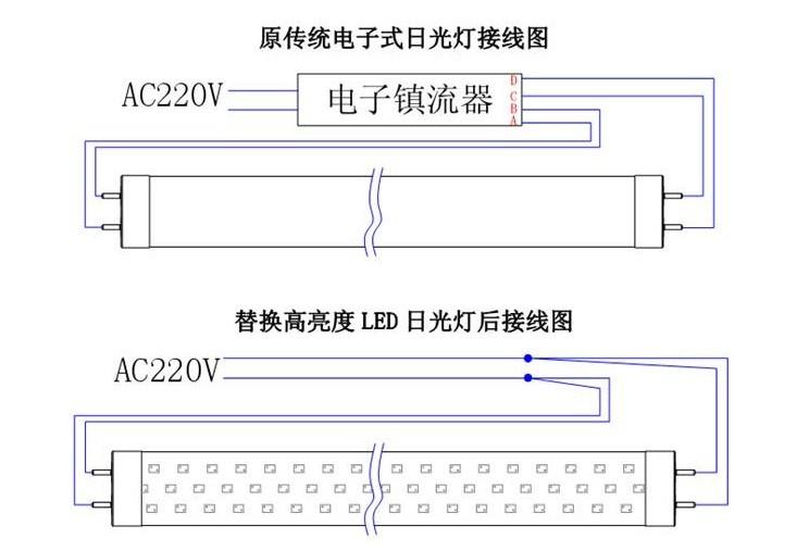 LED节能灯与传统照明对比二: 1、 环保型灯具 2、 发热少,电能利用率高 3、 没有噪音 4、 保护眼睛 5、 无蚊虫烦恼 6、 宽电压工作,在85V-265V 7、 省电寿命长 8、 坚固牢靠,长久使用。 9、 与普通的荧光灯相比,LED日光灯无需镇流器,无需启辉器,无频闪。 10、 免维护,频繁开关不会导致任何损坏。 1、 安全且有稳定的质量 可以经受4kv高电压 散热量低 可以工作在低温-30 高温55。 2、 抗振动性好,便于运输。 Led日光灯特点: 1. 适用性强 2. 色彩丰富 3.
