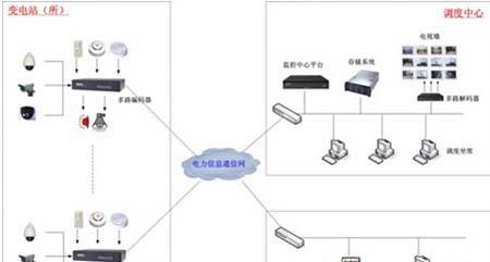电力监控应急系统技术分析