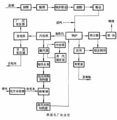 电力百科:火力发电厂的组成流程