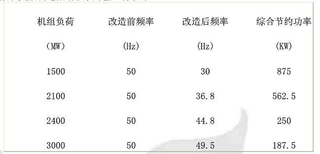 由于凝结水泵在设计时留有很大余量,实测结果50%负荷时节能率为70%,满负荷时节能率也达15%。节能效果十分明显。同时,电机变频启动时,启动电流平稳上升,电机启动非常平稳。 四、节能效益计算 全年发电机组运行时间按7200h计算,其中双泵运行时间和单泵运行时间各占一半,发电机组满负荷、80%负荷、70%负荷、50%负荷运行时间均为1800h,电费成本为0.
