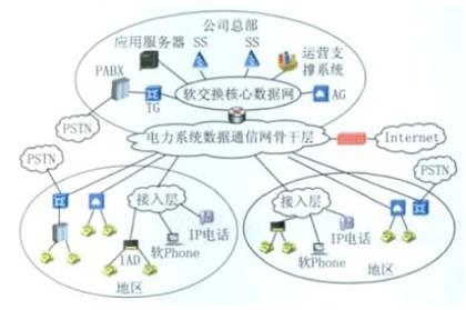 最终实现电路交换向软交换平滑演进. (2)电力调度软交换承载网络