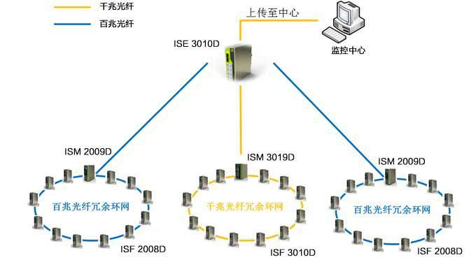 以太网交换机的作用在高架桥光纤冗余环网