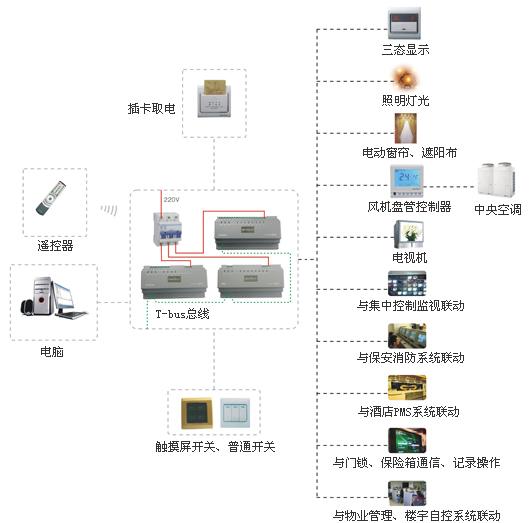 智能照明监控系统