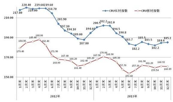 2013年钢材市场价格走势分析图片
