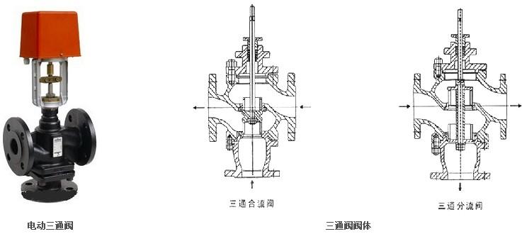 VB7300电动三通阀、电动三通阀用于空气调节、热通风、热处理厂的工业和工行业的流体控制。电动调节阀有二通及三通形式。 二、电动三通阀 主要技术参数 介质:热冷水,50%乙二醇、蒸汽 介质温度:2~180 公称压力:1.6Mpa 流量特性:等百分比或线性 可调比: 50:1 渗漏量(m3/h):KV值的0.