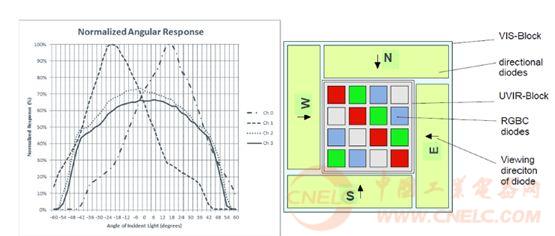 光电二极管传感器阵列