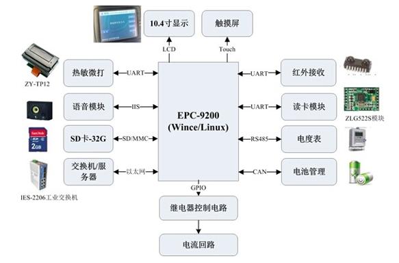 充电桩数据处理、人机交互主要通过epc-9200工控主板来实现。它采用cortex-a8构架,工作频率达800mhz,预装wince或linux操作系统。主要优势如下: 接口丰富:板载6路rs-232、2路canbus; 数据处理、通讯能力强,can驱动程序稳定可靠,总线负载高时不丢帧; 1路10/100m以太网接口; 直接支持lcd显示,支持分辨率可达1366768,可用于软件ui及广告播放; 支持大尺寸触摸屏; 音频接口(支持音频输出与