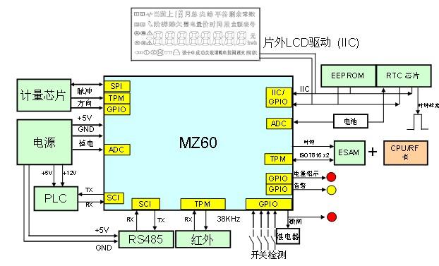 飞思卡尔最新力推mz系列微控制器