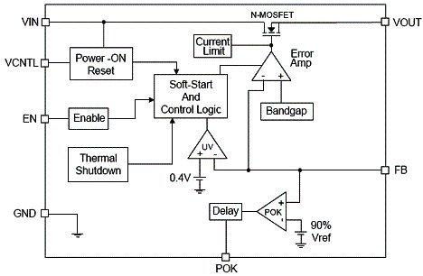 超低压差线性稳压器的拓扑架构及应用趋势