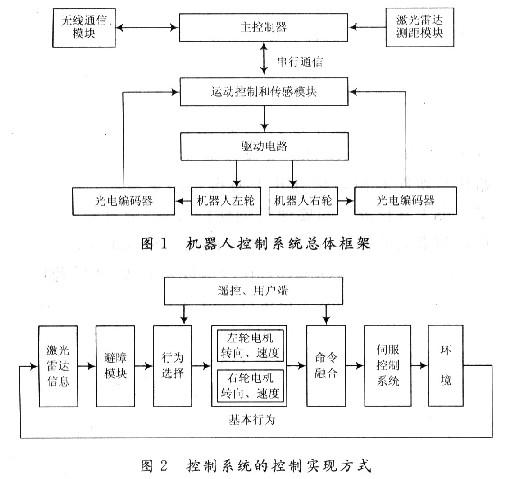 运动控制系统课程设计_双闭环直流调速系统