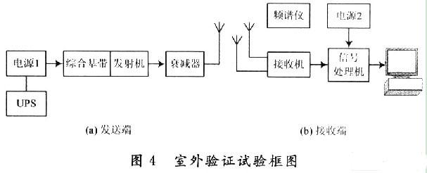 无线信道图像传输系统设计