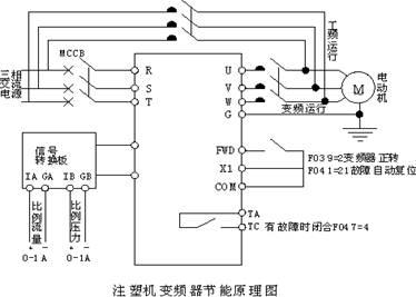 见下图   (2)控制电路简单 目前变频器在注塑机上的应用不仅是一台