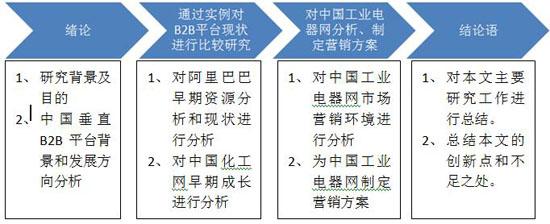 图1-3本文框架结构图