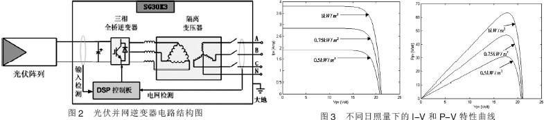 4 光伏并网逆变器的研究   4.1 性能特点   光伏并网逆变器采用美国TI 公司DSP 控制芯片, 主电路采用日本最先进的智能功率IPM 模块组装,运用电流控制型PWM 有源逆变技术和优质进口高效隔离变压器,可靠性高,保护功能齐全,且具有电网侧高功率因数正弦波电流、无谐波污染供电等优点。其结构图2 所示。   并网逆变器通过三相逆变器,将光伏阵列的直流电压变换为高频的三相交流电压,并通过滤波器滤波变成正弦波电压接着通过三相变压器隔离升压后并入电网发电。为了使光伏阵列以最大功率发电,在直流侧采用了