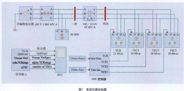 由晶闸管控制电抗器(tcr)和晶闸管投切电容器(tsc)构成的静止无功补偿