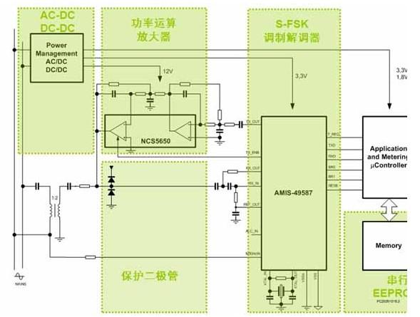 为智能电表选择适合的plc调制解调器方案