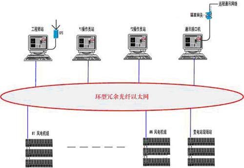 风电控制系统网络结构图&nbsp